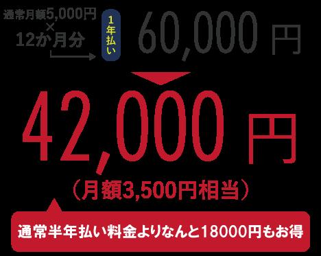 通常月額5,000円×12か月分=60,000円のところ、キャンペーンにて42,000円!(通常半年払い料金よりなんと18,000円もお得)