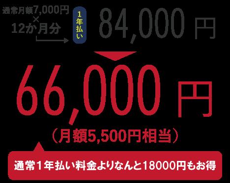 通常月額7,000円×12か月分=84,000円のところ、キャンペーンにて66,000円!(通常半年払い料金よりなんと18,000円もお得)