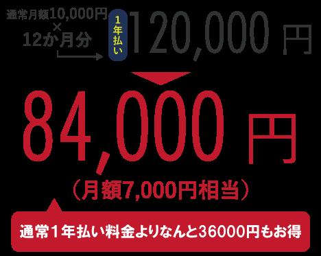 通常月額10,000円×12か月分=120,000円のところ、キャンペーンにて84,000円!(通常半年払い料金よりなんと36,000円もお得)