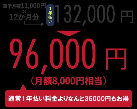 通常月額11,000円×12か月分=132,000円のところ、キャンペーンにて96,000円!(通常半年払い料金よりなんと36,000円もお得)