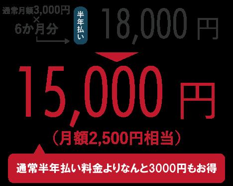 通常月額3,000円×6か月分=18,000円のところ、キャンペーンにて15,000円!(通常半年払い料金よりなんと3,000円もお得)