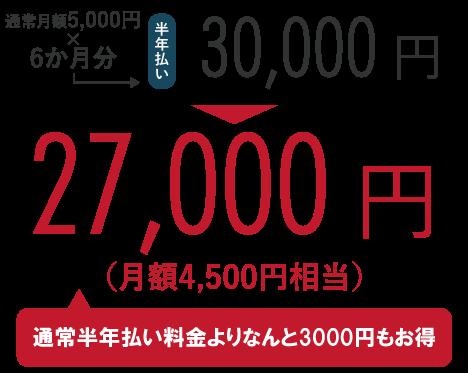 通常月額5,000円×6か月分=30,000円のところ、キャンペーンにて27,000円!(通常半年払い料金よりなんと3,000円もお得)
