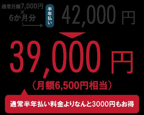 通常月額7,000円×6か月分=42,000円のところ、キャンペーンにて39,000円!(通常半年払い料金よりなんと3,000円もお得)