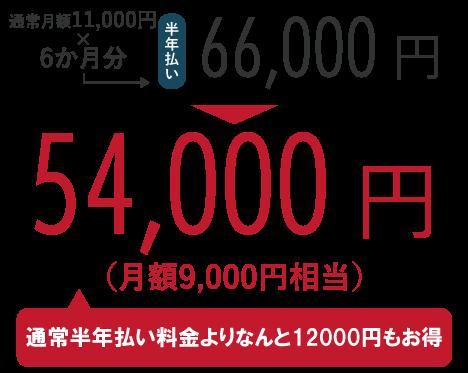 通常月額11,000円×6か月分=66,000円のところ、キャンペーンにて54,000円!(通常半年払い料金よりなんと12,000円もお得)