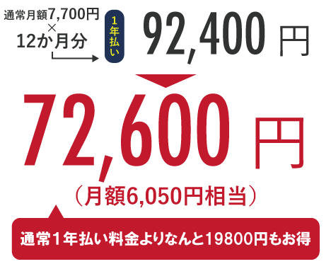 通常月額7,700円×12か月分=92,400円のところ、キャンペーンにて72,600円!(通常半年払い料金よりなんと19,800円もお得)
