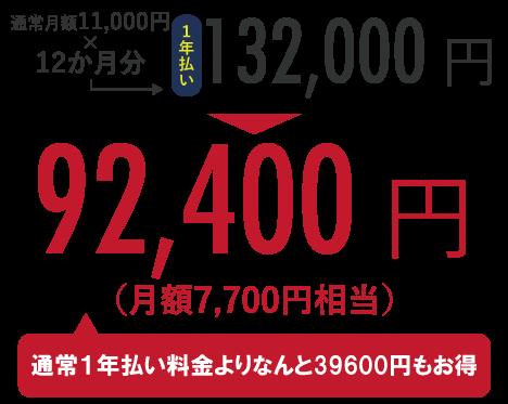 通常月額11,000円×12か月分=132,000円のところ、キャンペーンにて92,400円!(通常半年払い料金よりなんと39,600円もお得)